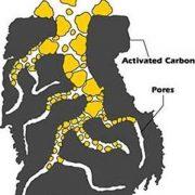 فیلتر کربن فعال جهت حذف رنگ، بو و طعم در تصفیه آب و فاضلاب