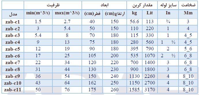 جدول-راهنمای-انتخاب-فیلتر-کربنی